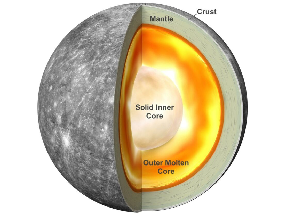 Mercury's core relative to its mantle is due to the sun's magnetism!